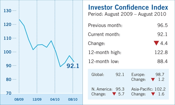 stt2 THE BIG MONEY IS LOSING CONFIDENCE IN THE MARKET