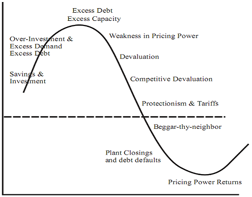 com THE CYCLE OF DEFLATION