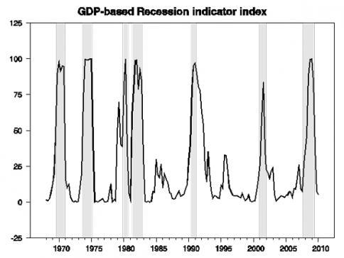 GDP-led Recession