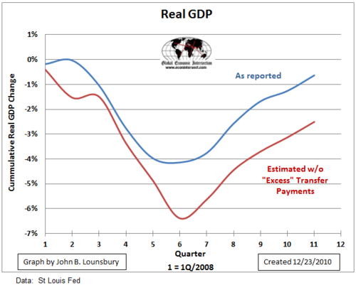 Gdp-real-w-w-o-excess-transfer