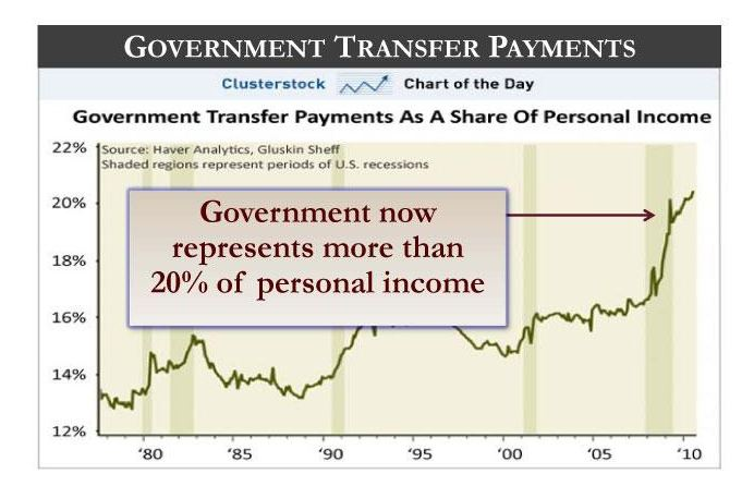 transfer-payments-as-of-personal-income1