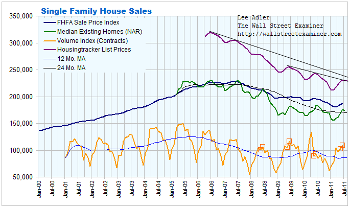 Single Family Home Sales Prices Chart- Click to enlarge