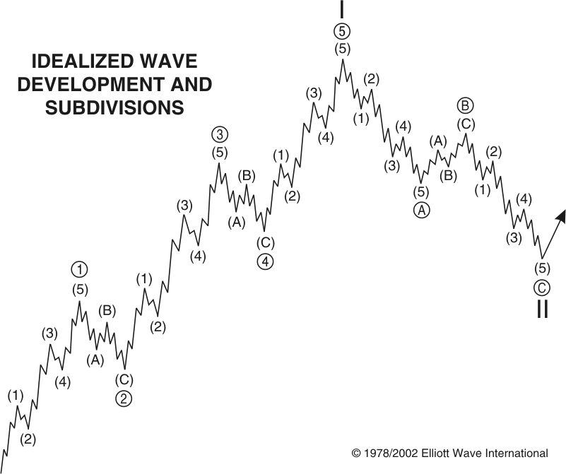 Idealized Wave Development and Subdivisions