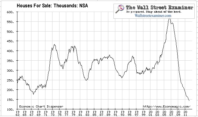 New House Inventory Since 1963- Click to enlarge