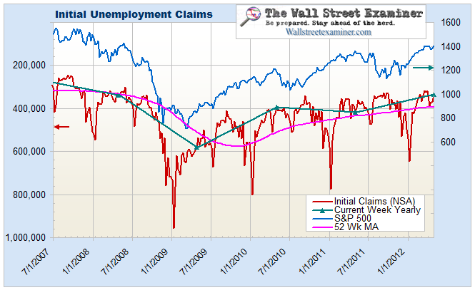 Initial Unemployment Claims and Stock Prices - Click to enlarge