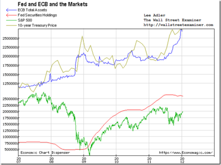 FED&ECB-LeeAdler