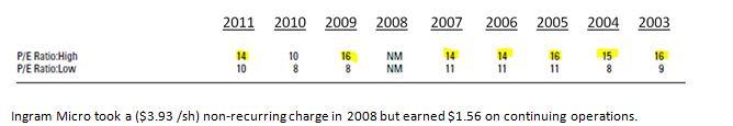 im-annual-p-e-range-2003-2011-source-sp-research