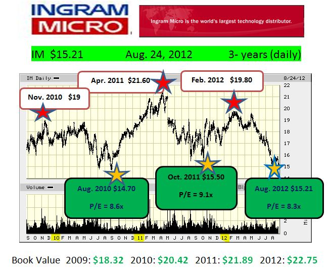 im-3-yr-daily-sources-bigcharts-value-line