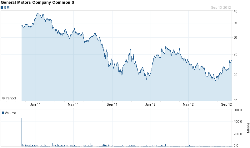 Chart forGeneral Motors Company (GM)