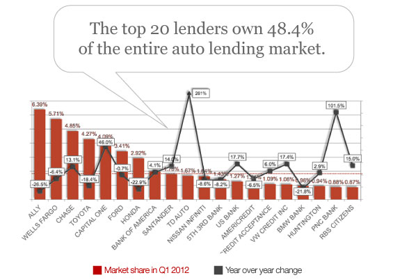 top_20_car_lenders_market_share