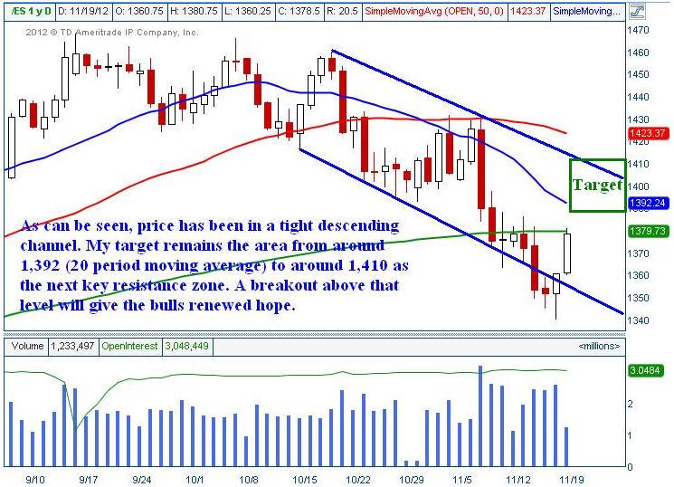 ES Mini - emini SPX Trading Chart