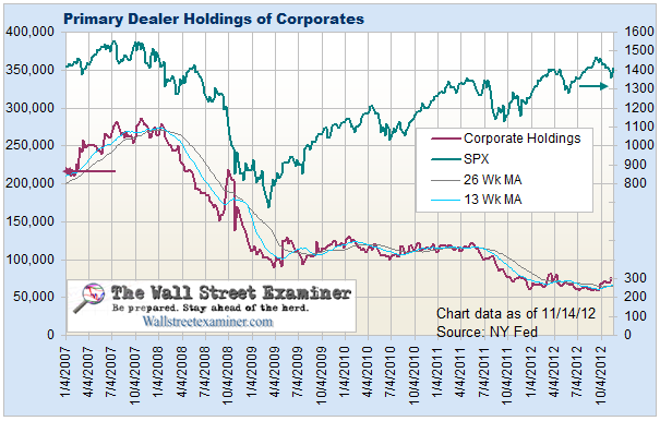 Primary Dealer Holdings Of Corporate Bonds- Click to enlarge