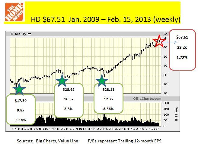 HDJan.2009-Feb.15,2013