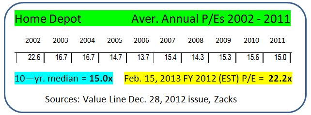 HD Average Annual P-Es   2002 - 2011