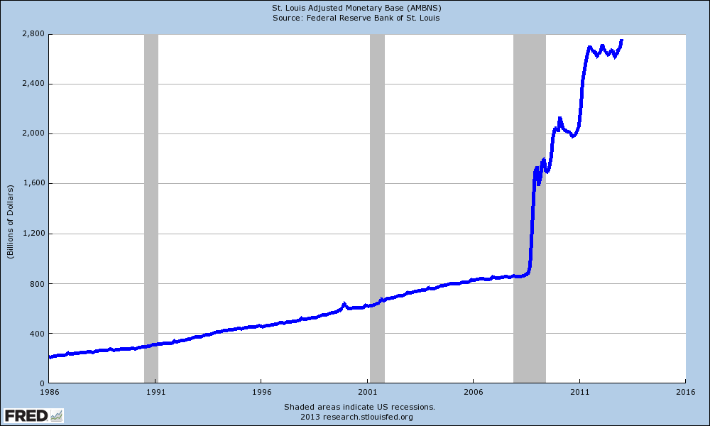 monetary base 25 years big chart