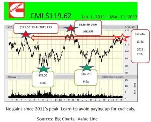 CMI    Jan. 1, 2011 - Mar. 11, 2013