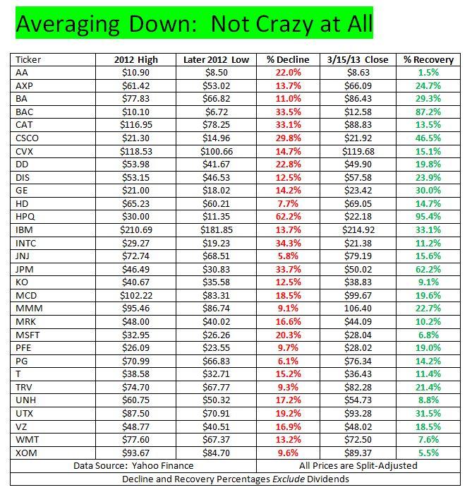 Averaging Down DJIA Chart