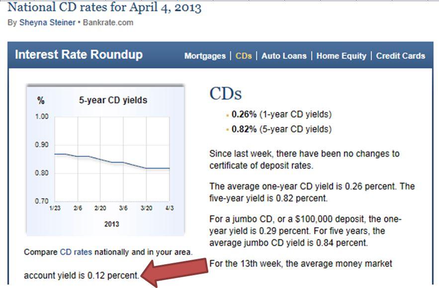 CD rates Apr. 4, 2013 (2)