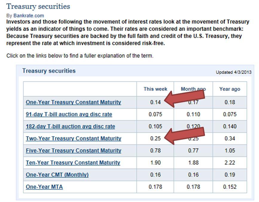 Treasury Rates Apr. 3, 2013 (1)
