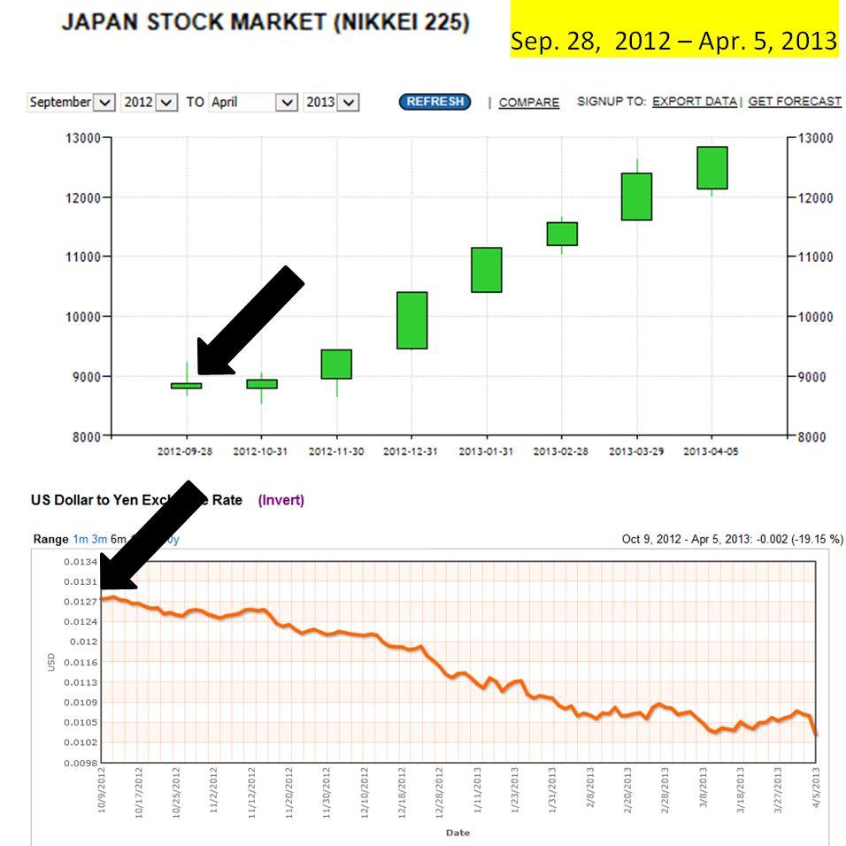 Nikkei 225 versus $UD to Yen