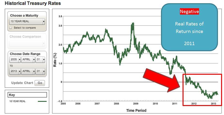 Real long-term treasury rate    Apr. 5, 2013 new