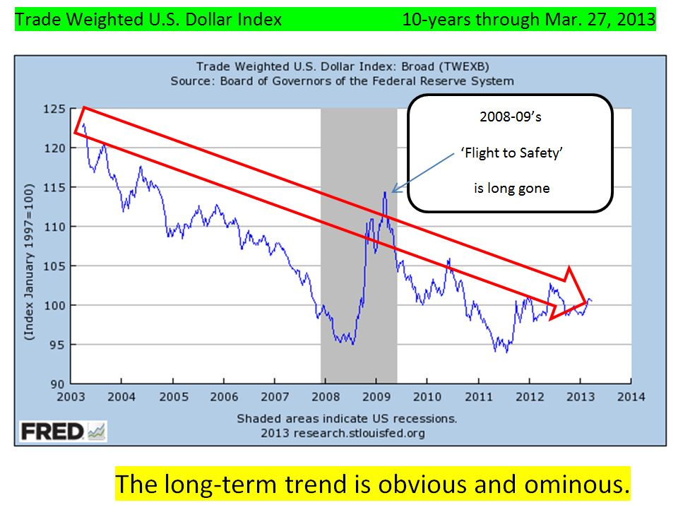 Trade-weighted Dollar   as of Mar. 27. 2013        source- St. Louis Fed Reserve Bank