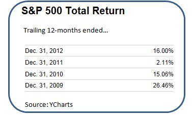 S&P 500 Total Return 2009 - 2012 (1)