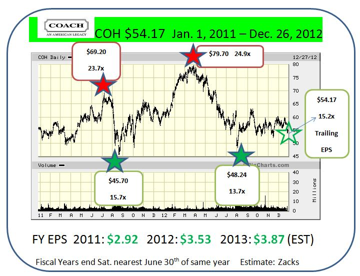 COH-2011-2012-source-BigCharts