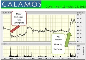 CLMS 10-day chart