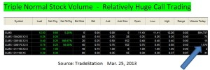 CLMS option volume and prices