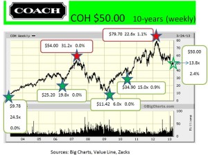 COH   10-years (weekly)