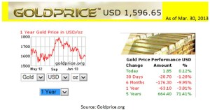 Gold Prices  as of Mar. 30, 2013     source- Goldprice.org