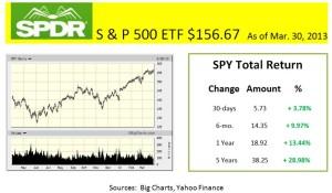 SPY  total return as of Mar. 30, 2013