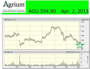 AGU 6-month chart