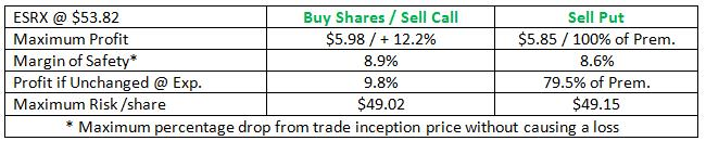 ESRX buy-write versus simple put sale (1)