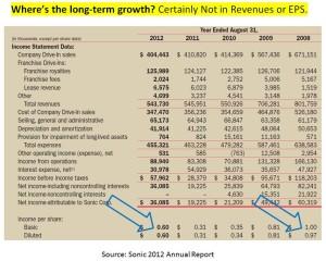 SONC  2008 - 2012  data