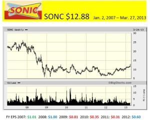 SONC  Jan. 1, 2007 - Mar. 27, 2013