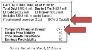 SONC - Balance sheet
