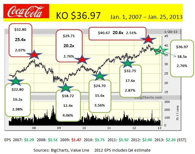 KO Jan. 2007 - Jan. 2013  (weekly)
