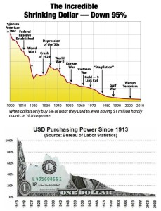 Purchasing power of a US dollar