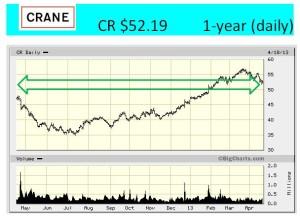 CR 1-year