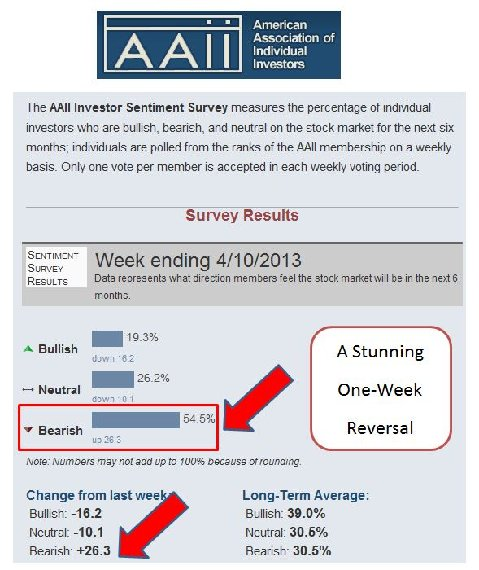 AAII Survey  April 10, 2013