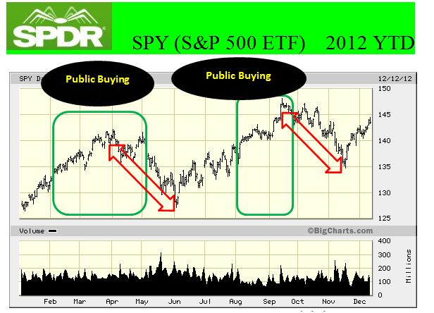 public-buying-of-equities-2012