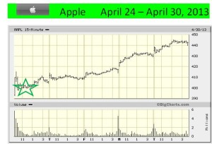 AAPL 5-day chart