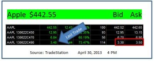 AAPL June 2013 call prices