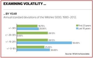 Examining Volatility
