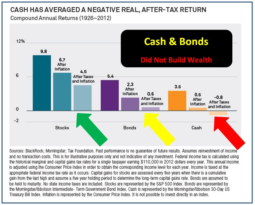 Stocks, Bonds & Cash  1926 - 2012