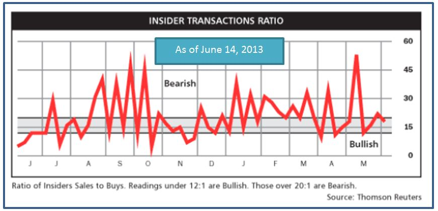 June 14, 2013    Insider Transaction Ratio