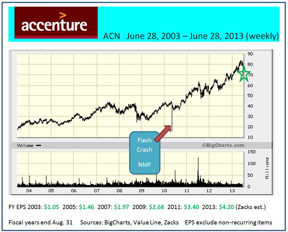 ACN  10-years (weekly)