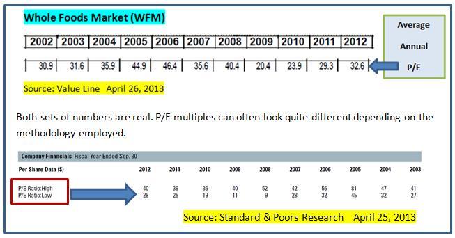 WFM historical data